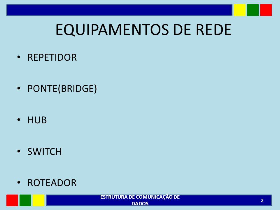 EQUIPAMENTOS DE REDE REPETIDOR PONTE(BRIDGE) HUB SWITCH ROTEADOR ESTRUTURA DE COMUNICAÇÃO DE DADOS 2