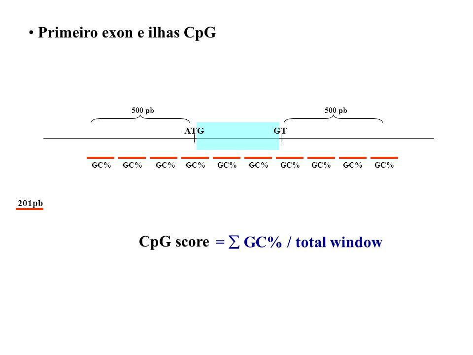 Resultados Banco de dados de primeiro exon. FEdb 2.139 Parcialmente codificado 1.315 (61%) 348 pb Não codificado 824 (39%) 151 pb