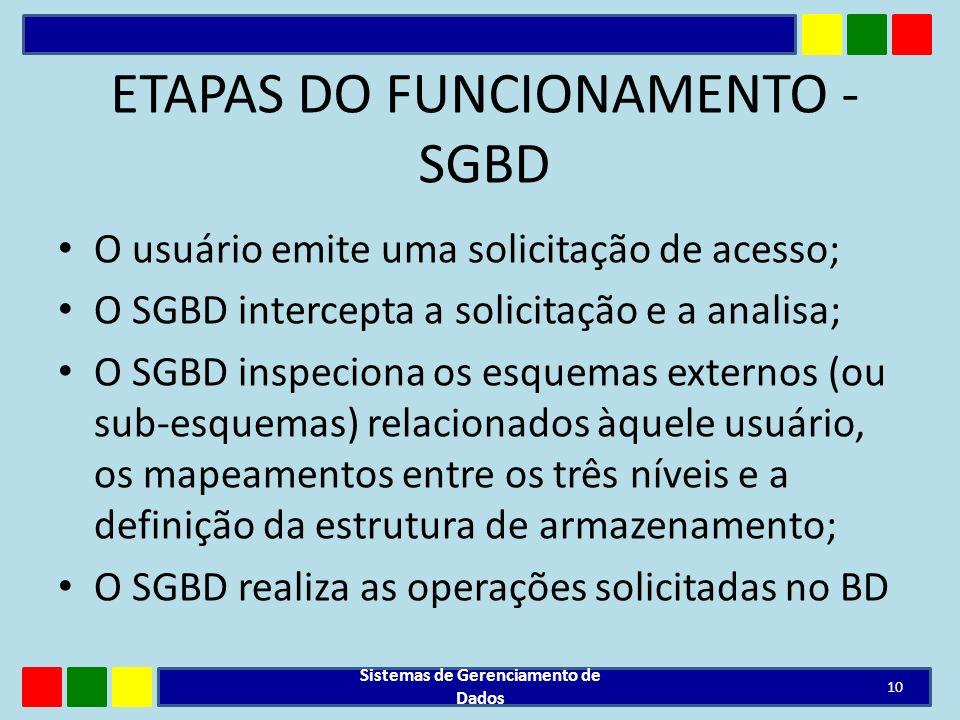 ETAPAS DO FUNCIONAMENTO - SGBD O usuário emite uma solicitação de acesso; O SGBD intercepta a solicitação e a analisa; O SGBD inspeciona os esquemas e