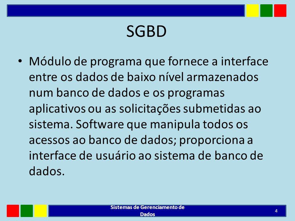 SGBD Módulo de programa que fornece a interface entre os dados de baixo nível armazenados num banco de dados e os programas aplicativos ou as solicita