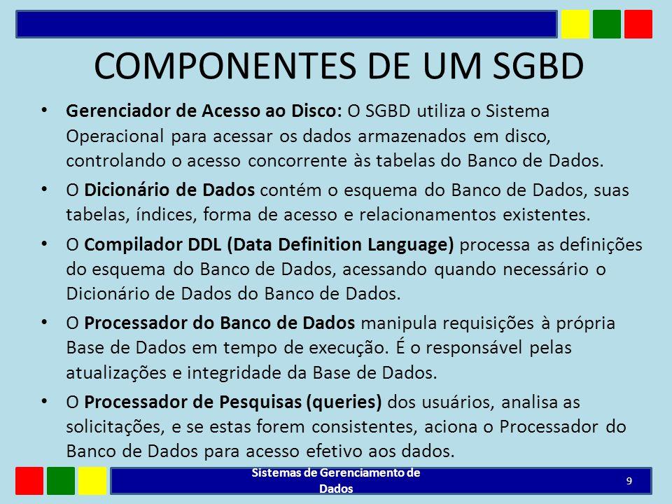 ETAPAS DO FUNCIONAMENTO - SGBD O usuário emite uma solicitação de acesso; O SGBD intercepta a solicitação e a analisa; O SGBD inspeciona os esquemas externos (ou sub-esquemas) relacionados àquele usuário, os mapeamentos entre os três níveis e a definição da estrutura de armazenamento; O SGBD realiza as operações solicitadas no BD Sistemas de Gerenciamento de Dados 10