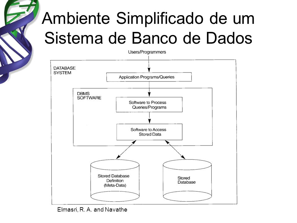 Referências Date, C.J. 2003. An Introduction to Database Systems.