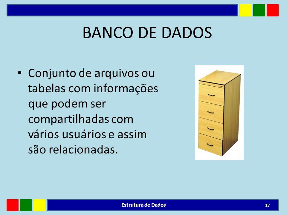 BANCO DE DADOS Conjunto de arquivos ou tabelas com informações que podem ser compartilhadas com vários usuários e assim são relacionadas. Estrutura de