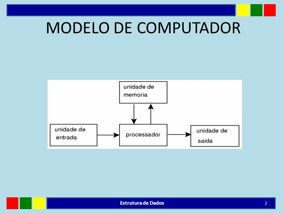 MODELO DE COMPUTADOR Estrutura de Dados 2