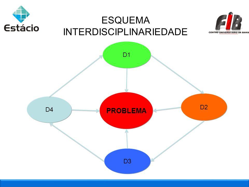 2009_2 : Aplicação das marcas juntas D2 D4 D1 D3 PROBLEMA ESQUEMA INTERDISCIPLINARIEDADE