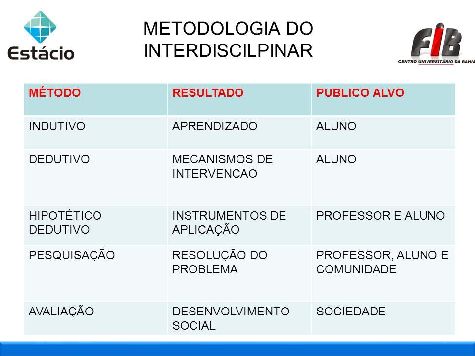 METODOLOGIA DO INTERDISCILPINAR METODO INDUTIVO / APRENDIZADO MÉTODORESULTADOPUBLICO ALVO INDUTIVOAPRENDIZADOALUNO DEDUTIVOMECANISMOS DE INTERVENCAO A