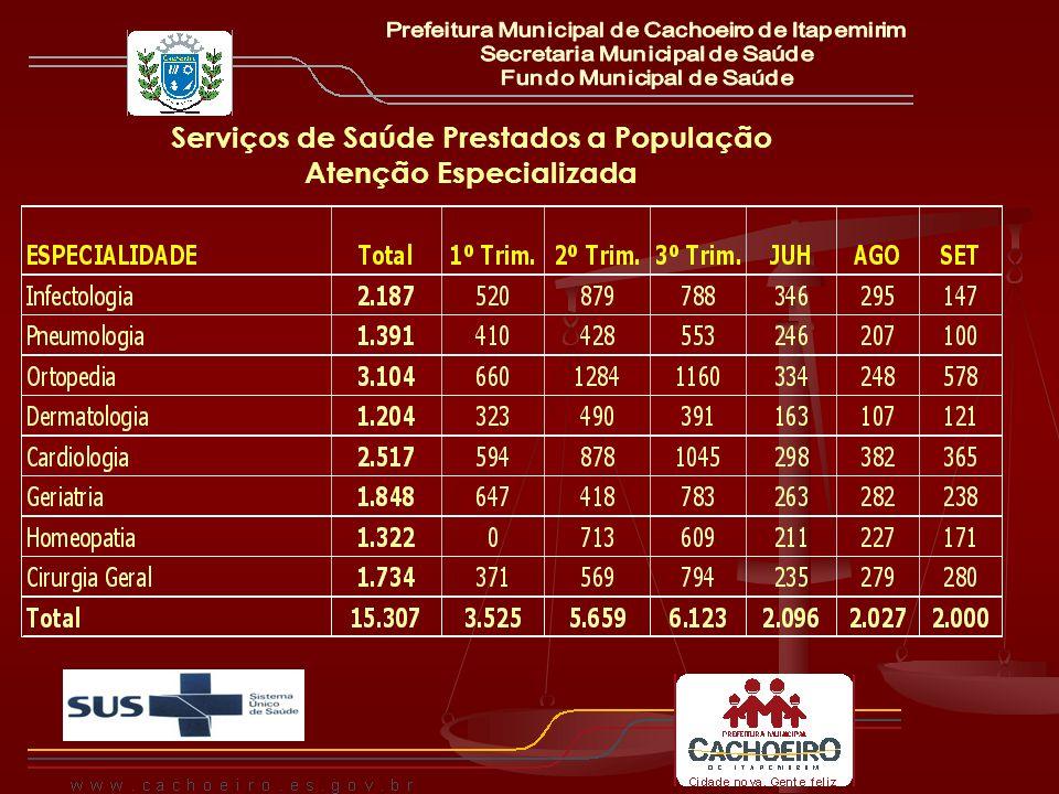 Serviços de Saúde Prestados a População Atenção Especializada