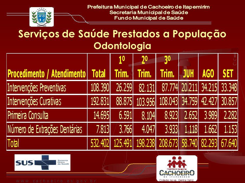 Serviços de Saúde Prestados a População Odontologia