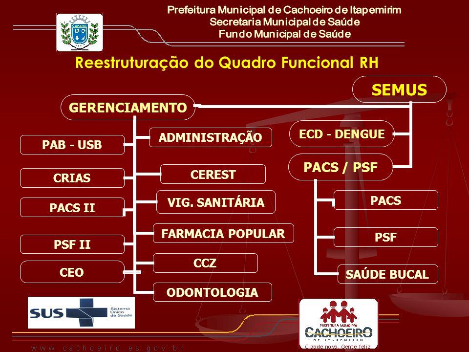 Reestruturação do Quadro Funcional RH SEMUS GERENCIAM ENTO CCZ PAB - USB ADMINISTR AÇÃO CRIAS CEO PACS II PSF II ODONTOLO GIA VIG. SANITÁRIA FARMACIA