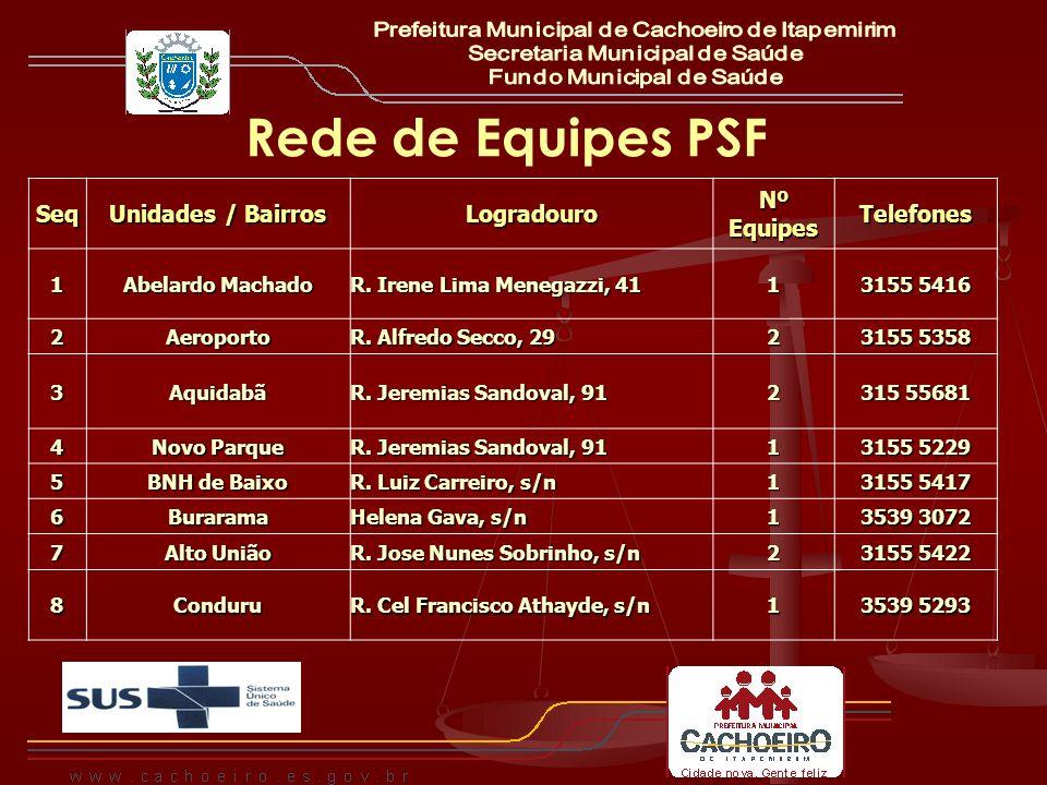 Rede de Equipes PSFSeq Unidades / Bairros Logradouro Nº Equipes Telefones1 Abelardo Machado R. Irene Lima Menegazzi, 41 1 3155 5416 2Aeroporto R. Alfr