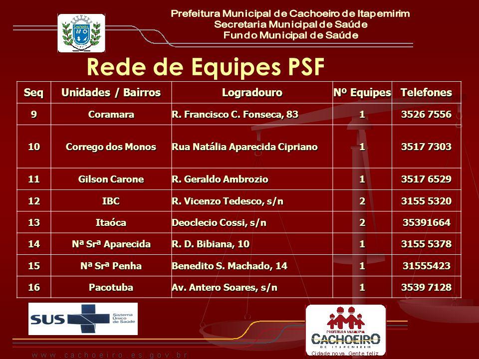 Rede de Equipes PSFSeq Unidades / Bairros Logradouro Nº Equipes Telefones9Coramara R. Francisco C. Fonseca, 83 1 3526 7556 10 Corrego dos Monos Rua Na