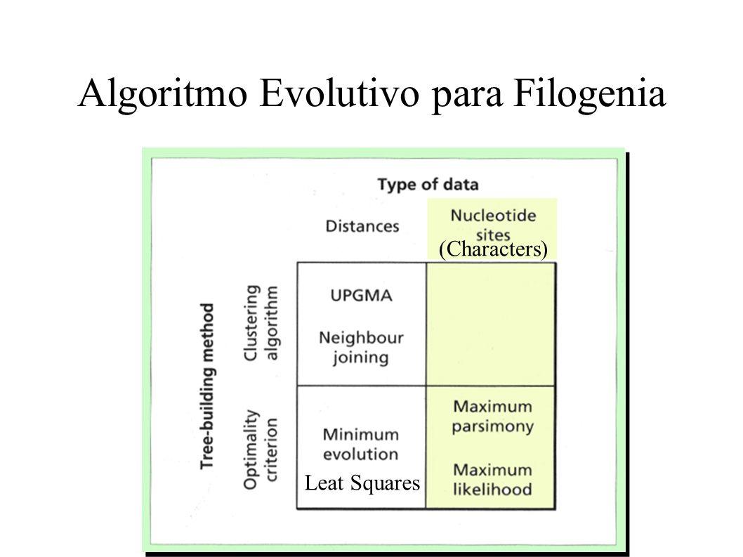 Algoritmo Evolutivo para Filogenia Leat Squares (Characters)
