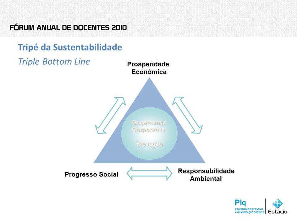 Tripé da Sustentabilidade Triple Bottom Line Governança Corporativa Inovação Progresso Social Responsabilidade Ambiental Prosperidade Econômica