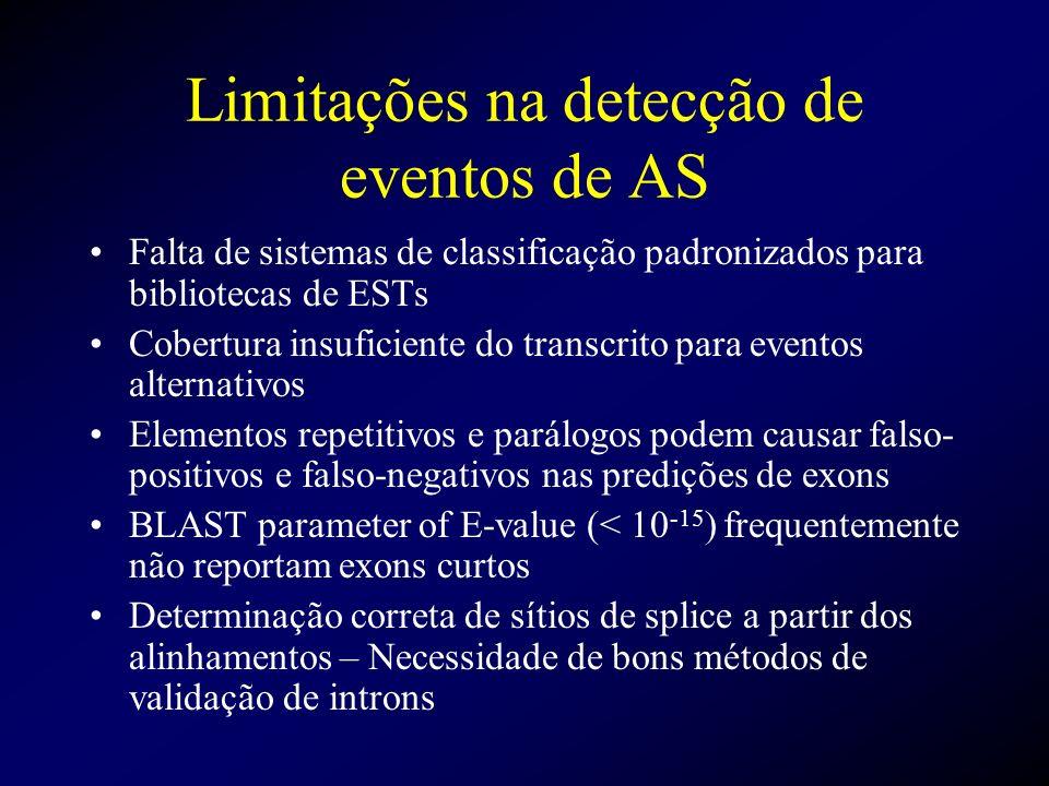Limitações na detecção de eventos de AS Falta de sistemas de classificação padronizados para bibliotecas de ESTs Cobertura insuficiente do transcrito