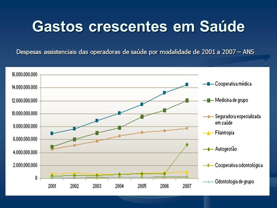 Despesas assistenciais das operadoras de saúde por modalidade de 2001 a 2007 – ANS