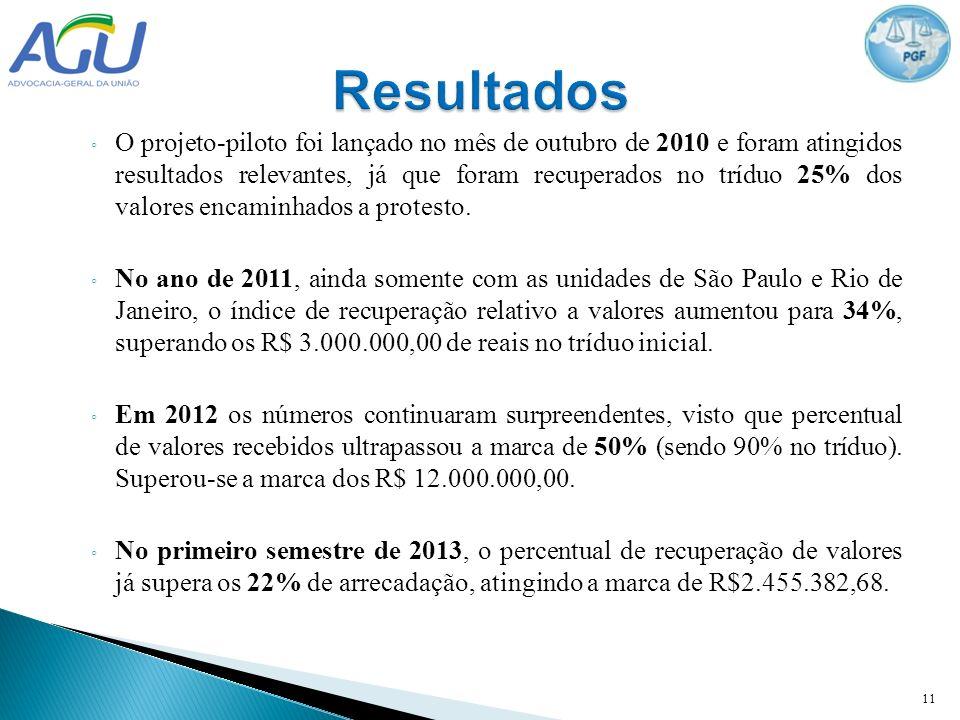 O projeto-piloto foi lançado no mês de outubro de 2010 e foram atingidos resultados relevantes, já que foram recuperados no tríduo 25% dos valores enc