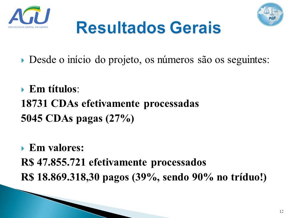 Desde o início do projeto, os números são os seguintes: Em títulos: 18731 CDAs efetivamente processadas 5045 CDAs pagas (27%) Em valores: R$ 47.855.72