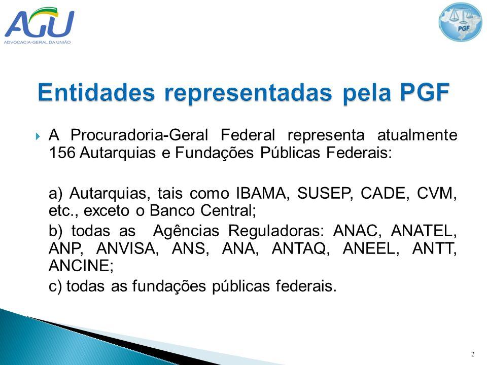 A Procuradoria-Geral Federal representa atualmente 156 Autarquias e Fundações Públicas Federais: a) Autarquias, tais como IBAMA, SUSEP, CADE, CVM, etc