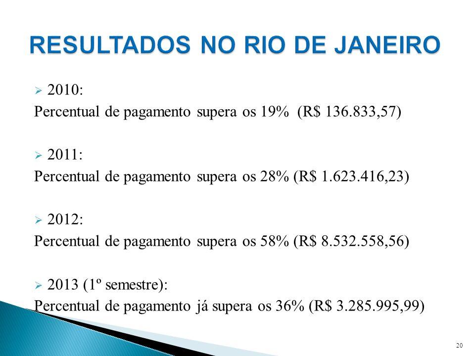 2010: Percentual de pagamento supera os 19% (R$ 136.833,57) 2011: Percentual de pagamento supera os 28% (R$ 1.623.416,23) 2012: Percentual de pagament