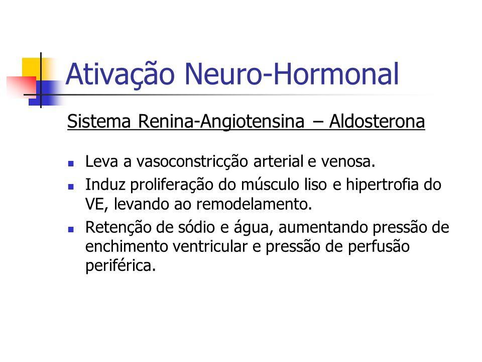Ativação Neuro-Hormonal Sistema Renina-Angiotensina – Aldosterona Leva a vasoconstricção arterial e venosa. Induz proliferação do músculo liso e hiper