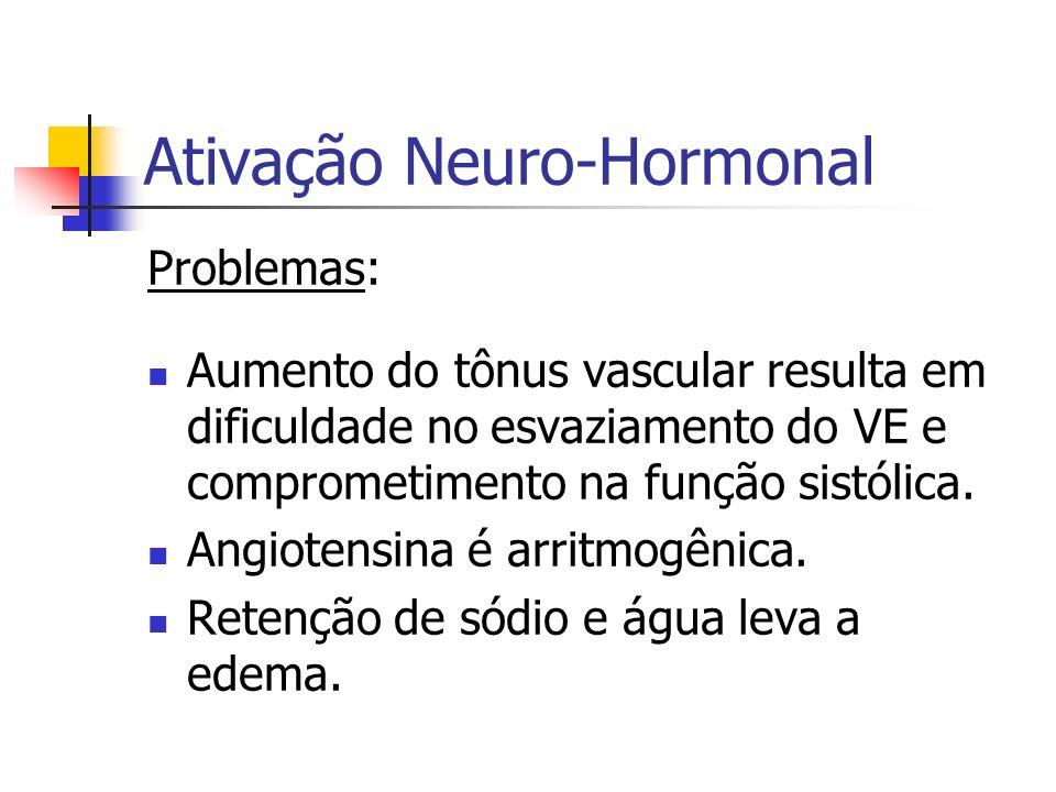 Ativação Neuro-Hormonal Problemas: Aumento do tônus vascular resulta em dificuldade no esvaziamento do VE e comprometimento na função sistólica. Angio