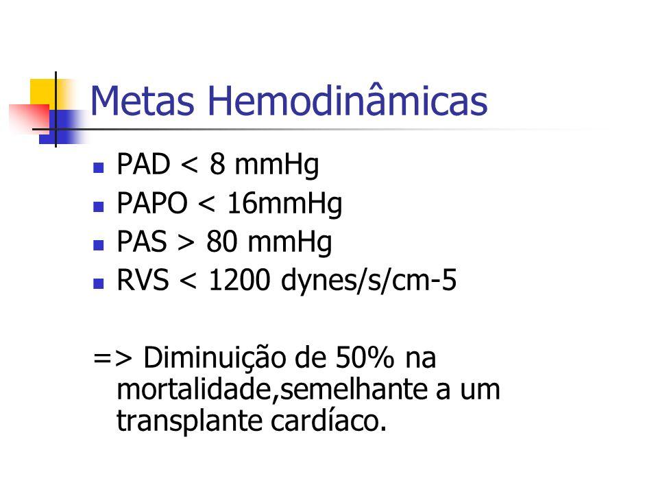 Metas Hemodinâmicas PAD < 8 mmHg PAPO < 16mmHg PAS > 80 mmHg RVS < 1200 dynes/s/cm-5 => Diminuição de 50% na mortalidade,semelhante a um transplante c