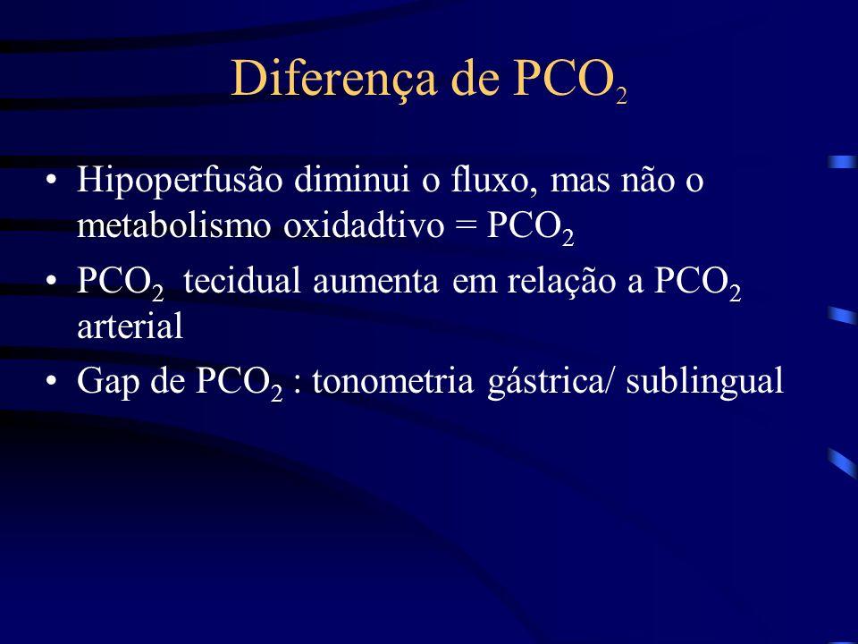 Diferença de PCO 2 Hipoperfusão diminui o fluxo, mas não o metabolismo oxidadtivo = PCO 2 PCO 2 tecidual aumenta em relação a PCO 2 arterial Gap de PCO 2 : tonometria gástrica/ sublingual