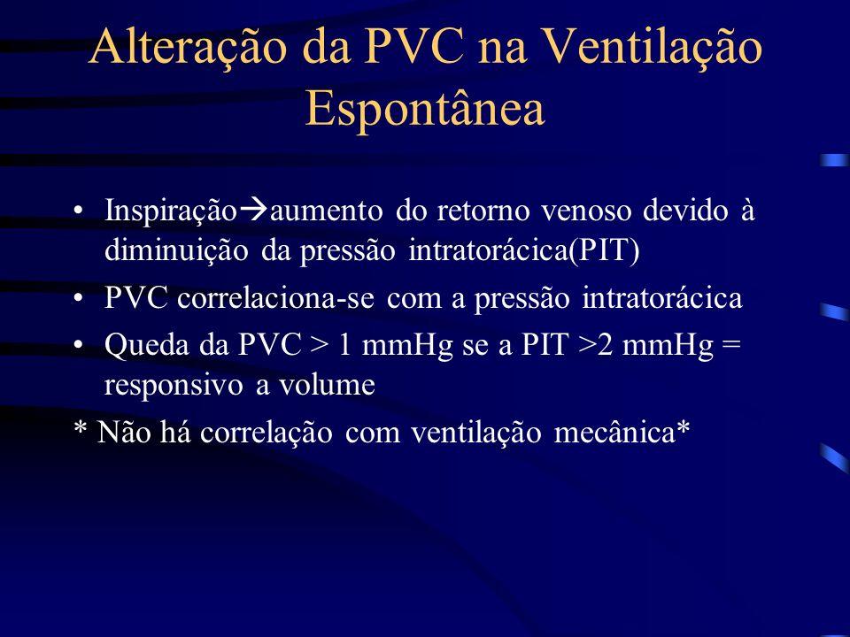 Alteração da PVC na Ventilação Espontânea Inspiração aumento do retorno venoso devido à diminuição da pressão intratorácica(PIT) PVC correlaciona-se com a pressão intratorácica Queda da PVC > 1 mmHg se a PIT >2 mmHg = responsivo a volume * Não há correlação com ventilação mecânica*