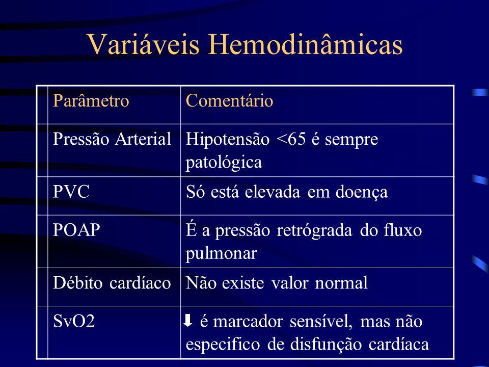 Variáveis Hemodinâmicas ParâmetroComentário Pressão ArterialHipotensão <65 é sempre patológica PVCSó está elevada em doença POAPÉ a pressão retrógrada