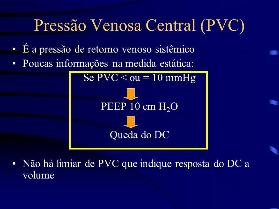Pressão Venosa Central (PVC) É a pressão de retorno venoso sistêmico Poucas informações na medida estática: Se PVC < ou = 10 mmHg PEEP 10 cm H 2 O Que