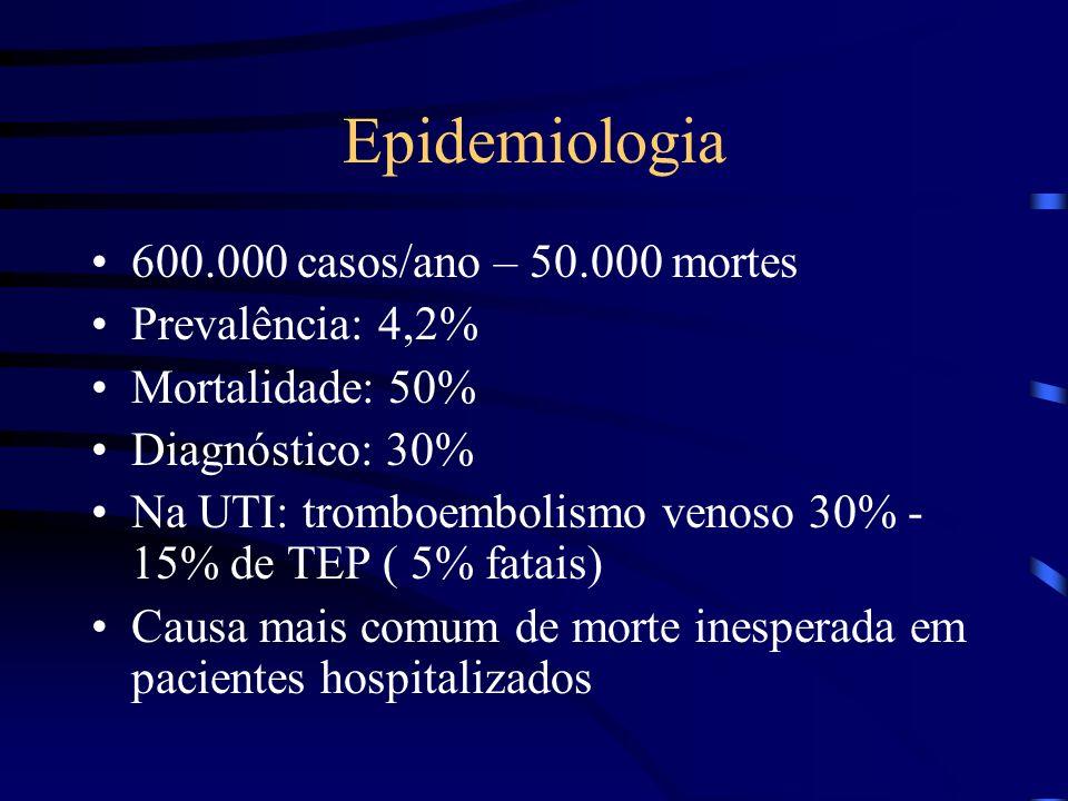 Epidemiologia 600.000 casos/ano – 50.000 mortes Prevalência: 4,2% Mortalidade: 50% Diagnóstico: 30% Na UTI: tromboembolismo venoso 30% - 15% de TEP ( 5% fatais) Causa mais comum de morte inesperada em pacientes hospitalizados