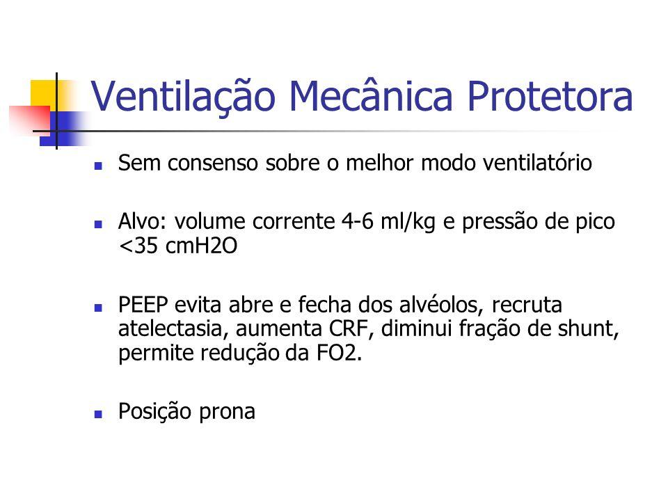 Ventilação Mecânica Protetora Sem consenso sobre o melhor modo ventilatório Alvo: volume corrente 4-6 ml/kg e pressão de pico <35 cmH2O PEEP evita abr