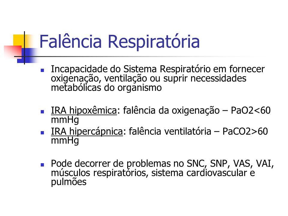Falência Respiratória Hipoxêmica Mecanismos de Hipoxemia Hipoventilação alveolar/diminuição da FiO2 Distúrbio ventilação/perfusão Shunt intracardíaco, intrapulmonar Anormalidades de difusão Anormalidades na utilização de O2