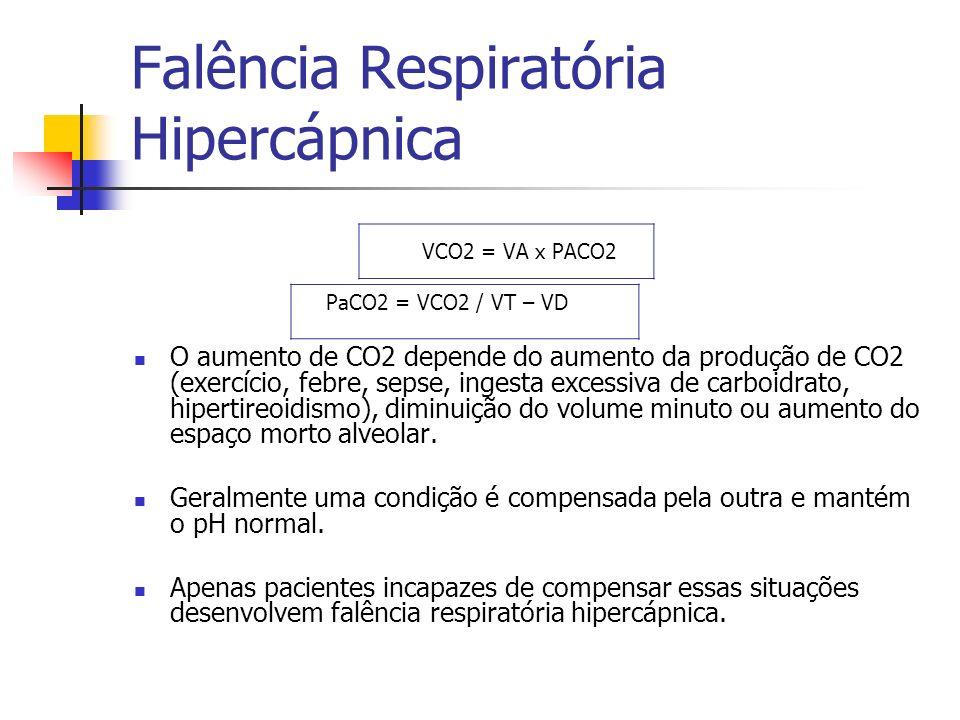 Falência Respiratória Hipercápnica VCO2 = VA x PACO2 PaCO2 = VCO2 / VT – VD O aumento de CO2 depende do aumento da produção de CO2 (exercício, febre,