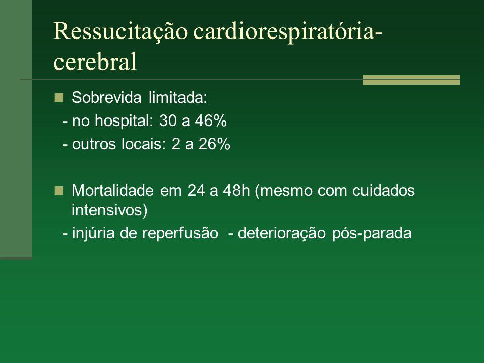 Ressucitação cardiorespiratória- cerebral Sobrevida limitada: - no hospital: 30 a 46% - outros locais: 2 a 26% Mortalidade em 24 a 48h (mesmo com cuid