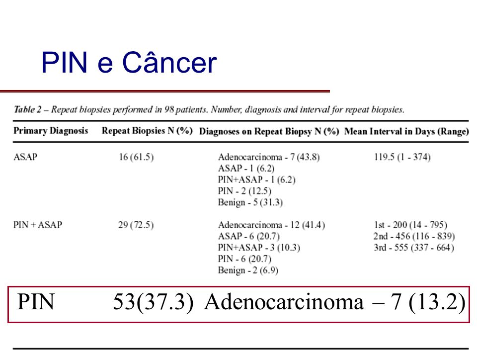 PIN53(37.3)Adenocarcinoma – 7 (13.2) PIN e Câncer