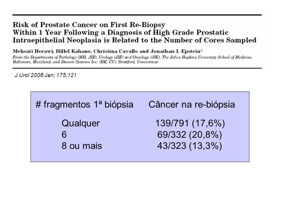 # fragmentos 1ª biópsiaCâncer na re-biópsia Qualquer 6 8 ou mais 139/791 (17,6%) 69/332 (20,8%) 43/323 (13,3%) J Urol 2006 Jan; 175:121