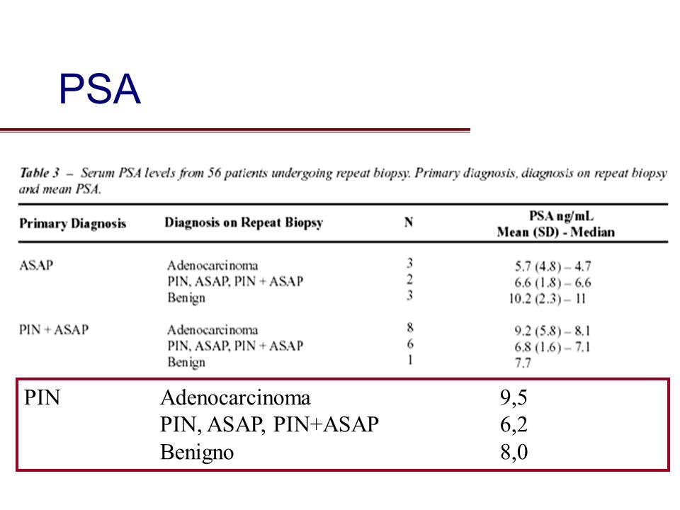 PINAdenocarcinoma9,5 PIN, ASAP, PIN+ASAP6,2 Benigno8,0 PSA