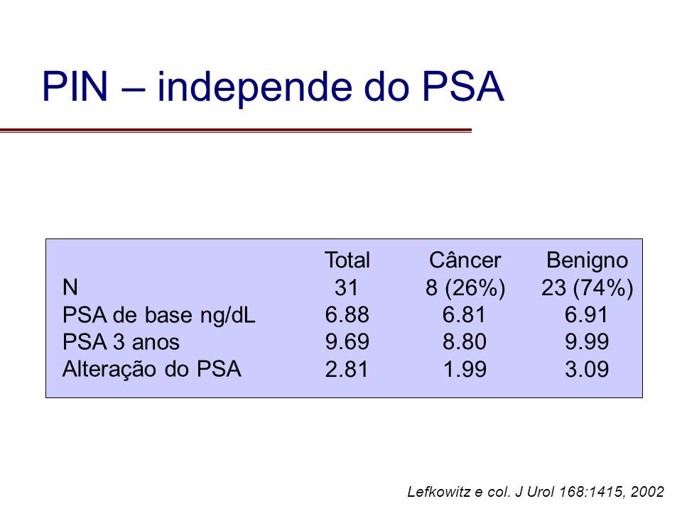 Lefkowitz e col. J Urol 168:1415, 2002 Total 31 6.88 9.69 2.81 Câncer 8 (26%) 6.81 8.80 1.99 Benigno 23 (74%) 6.91 9.99 3.09 N PSA de base ng/dL PSA 3