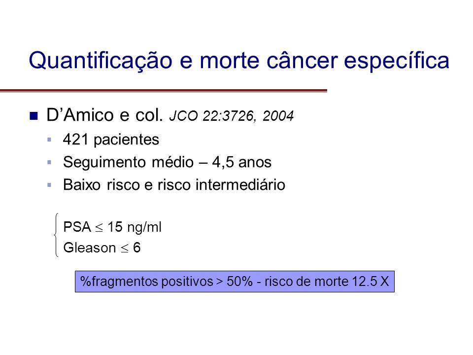 DAmico e col. JCO 22:3726, 2004 421 pacientes Seguimento médio – 4,5 anos Baixo risco e risco intermediário PSA 15 ng/ml Gleason 6 %fragmentos positiv