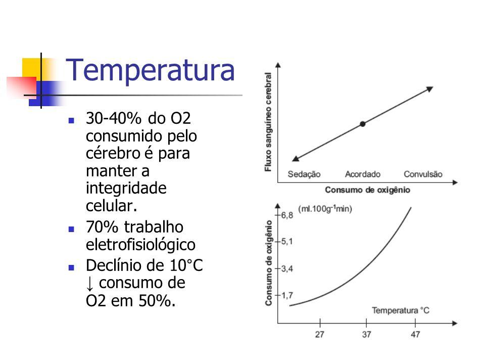 Temperatura 30-40% do O2 consumido pelo cérebro é para manter a integridade celular. 70% trabalho eletrofisiológico Declínio de 10°C consumo de O2 em