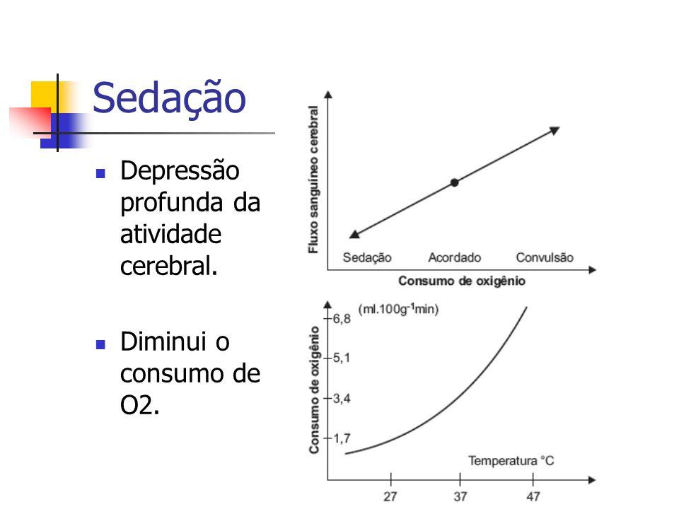 Sedação Depressão profunda da atividade cerebral. Diminui o consumo de O2.