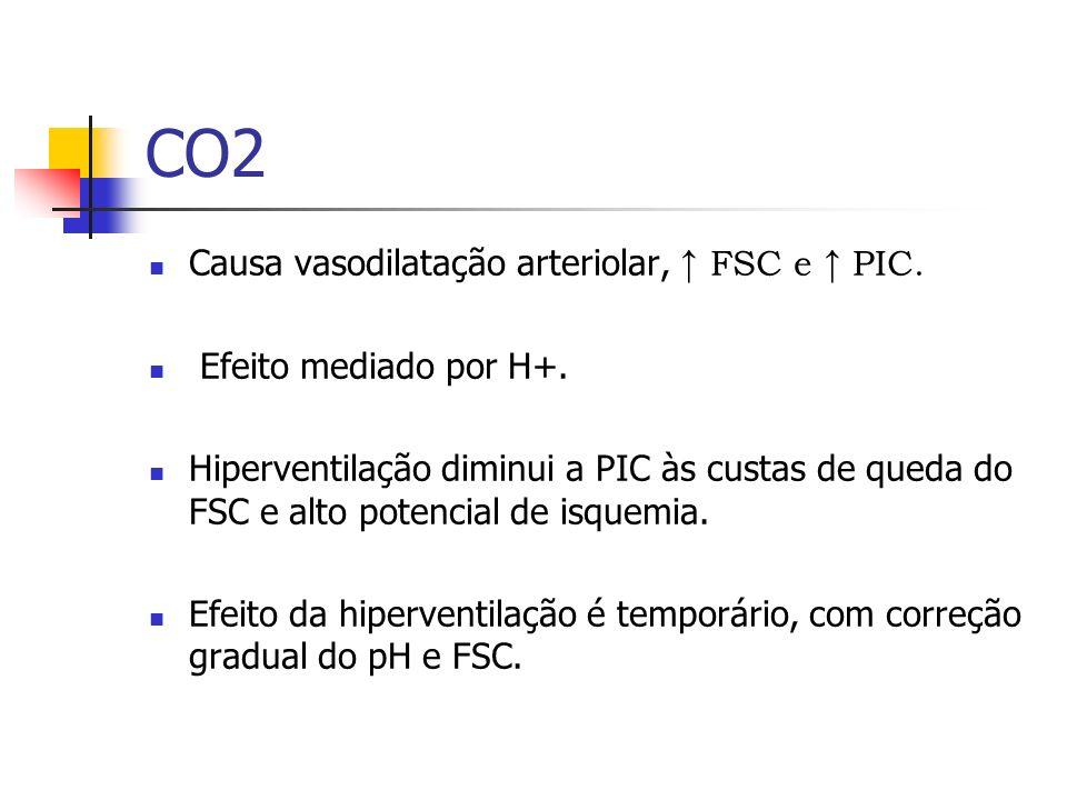 CO2 Causa vasodilatação arteriolar, FSC e PIC. Efeito mediado por H+. Hiperventilação diminui a PIC às custas de queda do FSC e alto potencial de isqu
