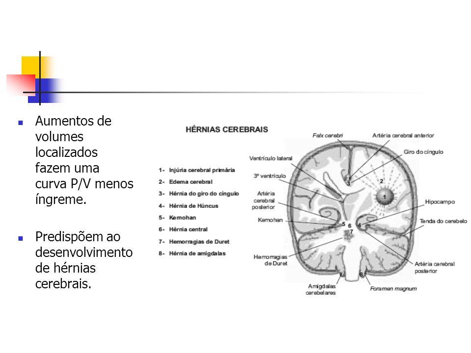 Aumentos de volumes localizados fazem uma curva P/V menos íngreme. Predispõem ao desenvolvimento de hérnias cerebrais.