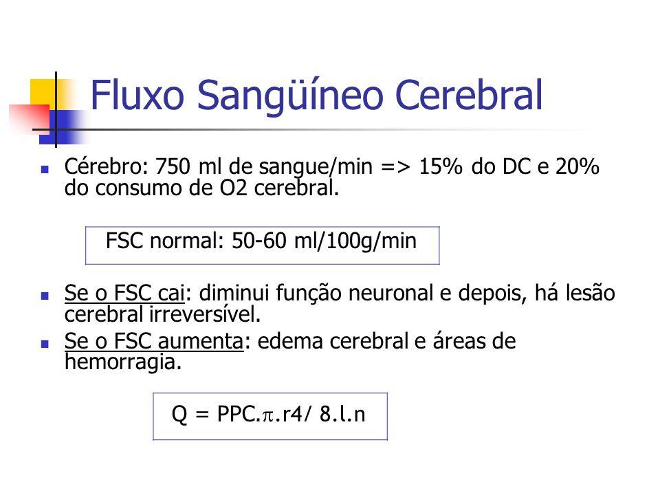 Fluxo Sangüíneo Cerebral Cérebro: 750 ml de sangue/min => 15% do DC e 20% do consumo de O2 cerebral. FSC normal: 50-60 ml/100g/min Se o FSC cai: dimin