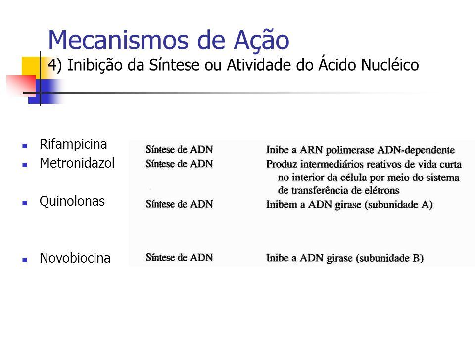 Mecanismos de Ação 4) Inibição da Síntese ou Atividade do Ácido Nucléico Rifampicina Metronidazol Quinolonas Novobiocina
