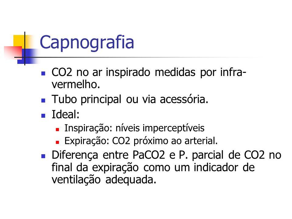 Capnografia CO2 no ar inspirado medidas por infra- vermelho. Tubo principal ou via acessória. Ideal: Inspiração: níveis imperceptíveis Expiração: CO2
