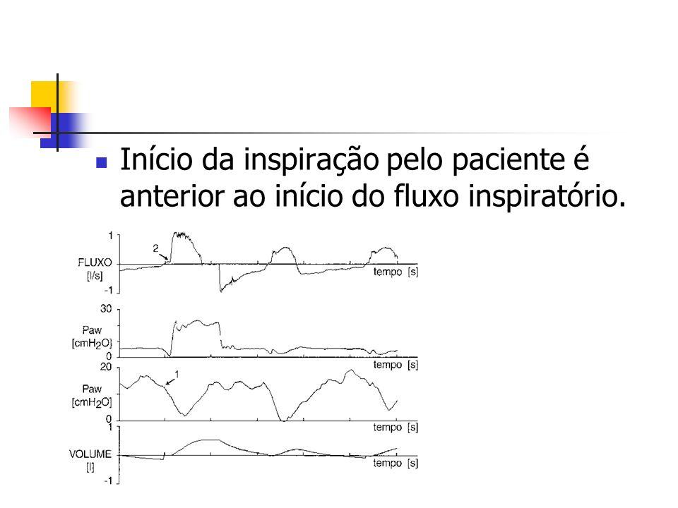 Início da inspiração pelo paciente é anterior ao início do fluxo inspiratório.