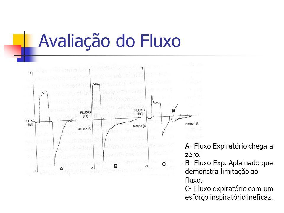 Avaliação do Fluxo A- Fluxo Expiratório chega a zero. B- Fluxo Exp. Aplainado que demonstra limitação ao fluxo. C- Fluxo expiratório com um esforço in