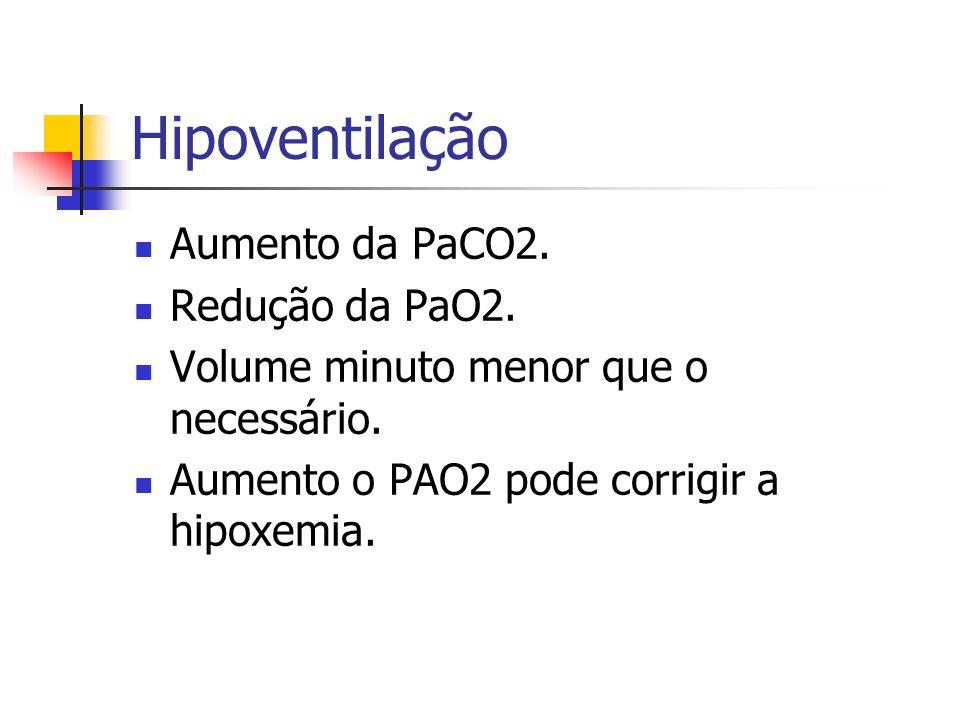 Hipoventilação Aumento da PaCO2. Redução da PaO2. Volume minuto menor que o necessário. Aumento o PAO2 pode corrigir a hipoxemia.